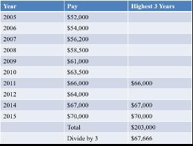 Lockheed Martin Final Average Pay